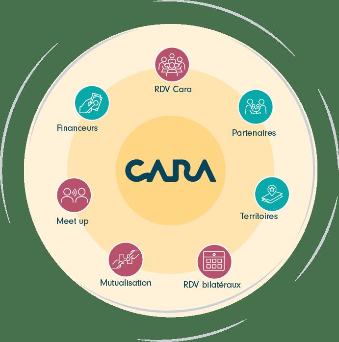 Visuel de mise en réseau CARA